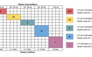 Подгузники разных марок: как угадать с размером. Как выбрать памперсы для новорожденных