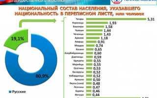 Количество национальностей в российской федерации. Сколько же национальностей в мире? Краткая история заселения России