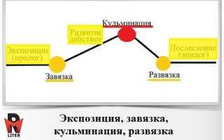 Завязка развитие кульминация развязка. Композиционное решение спектакля