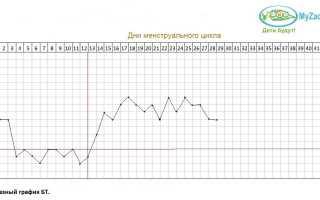 Что расскажет базальная температура при беременности? БТ при замершей и внематочной беременностях. Какая должна быть базальная температура после овуляции при беременности